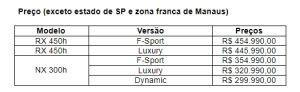 Preços Lexus Janeiro 2021