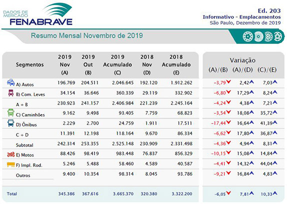 Emplacamentos de veículos registram alta de 10,3% no acumulado do ano