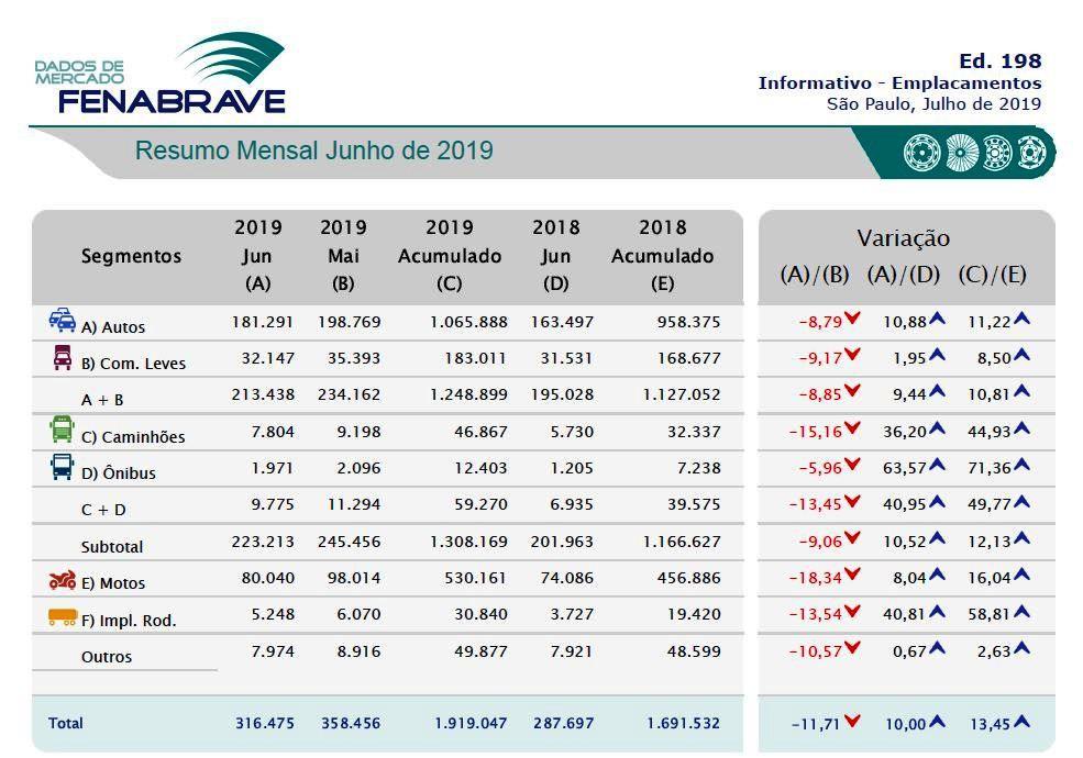 FENABRAVE- Resultados de Junho de 2019