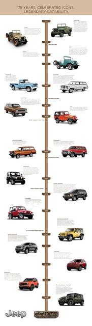 Jeep celebra 75 anos de história com edição especial para toda a linha