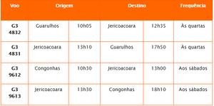 GOL inicia amanhã operações regulares para o aeroporto de Jericoacoara