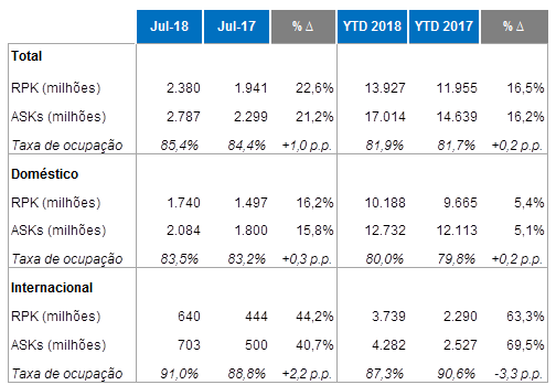 Em Julho, Azul teve aumento de 22,6% no tráfego de passageiros em relação ao mesmo mês de 2017