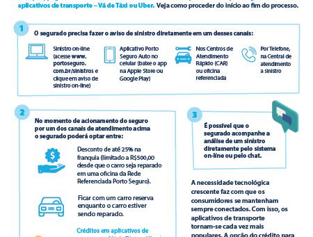 Porto Seguro Auto lança opção que dá crédito em aplicativos de transporte