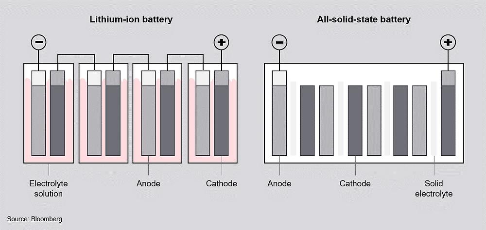 Baterias de íons de lítio no estado sólido