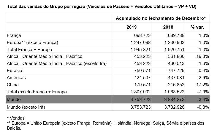 Apesar de queda nas vendas globais, Grupo Renault mantém participação