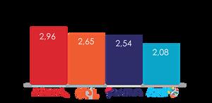 Índice de satisfação dos consumidores com o atendimento prestado pelas empresas na plataforma Consumidor.gov.br (notas de 1 a 5)