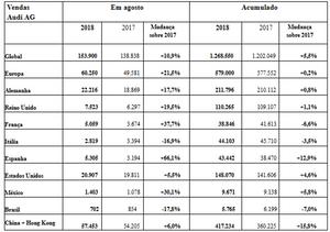 Audi cresce globalmente em agosto 10,9% em relação a 2017