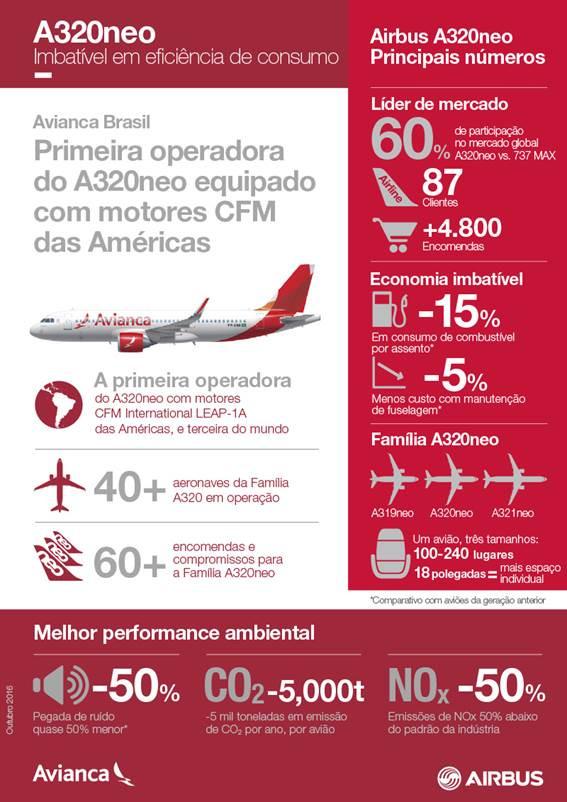 Avianca Brasil recebe o seu primeiro Airbus A320neo, equipado com motores LEAP-1A CFM International