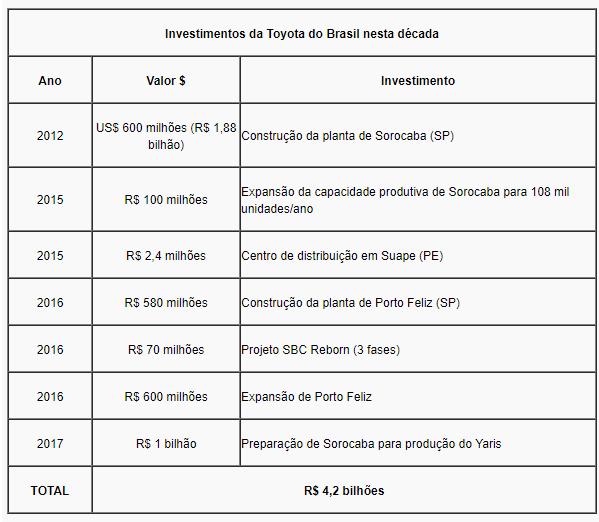 Toyota anuncia investimentos de R$ 1.6 bilhão para o Estado de São Paulo e chegada do Yaris em 2018