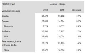 Porsche entrega 55.700 veículos no primeiro trimestre e registra queda global de 12%