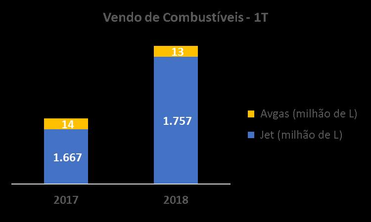 Venda de querosene de aviação cresce 5,37% no primeiro trimestre de 2018