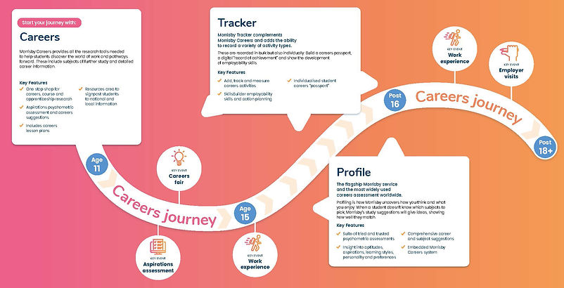 Morrisby-brochure-careers journey spread