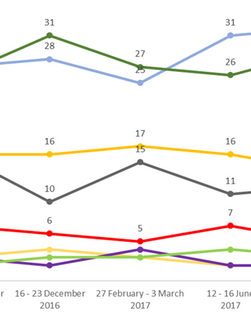 Fine Gael open up 7 point lead, Sinn Féin leads with renters and Mary Lou Appeals to the left.