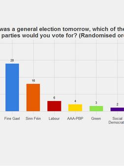 Leo Varadkar, Fianna Fáil and declining party loyalty
