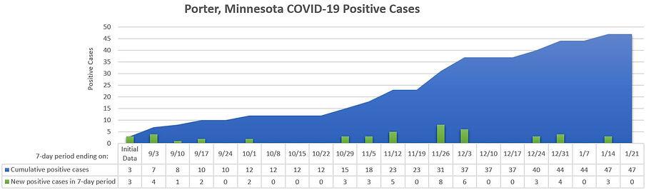 2021-01-21Porter COVID Case Growth.JPG