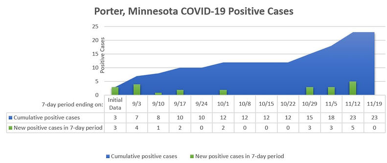 Porter MN COVID Cases.JPG