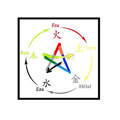 Cycle des cinq éléments