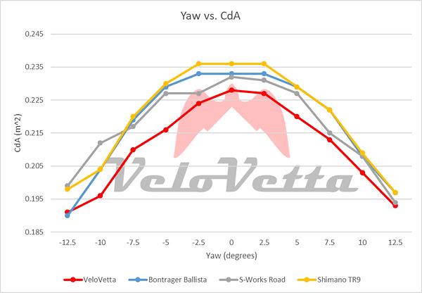 VeloVetta Cycling Shoe Wind Tunnel CdA results