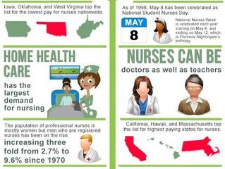 Thank You Nurses!