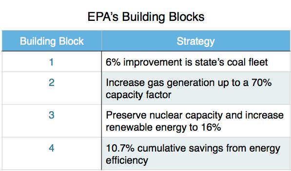 EPA Building Blocks.png