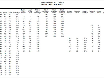 Louisiana Notary Exam - Pass Rate (June 2017)