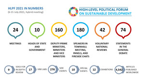High-Level Political Forum on Sustainable Development Recap 2021