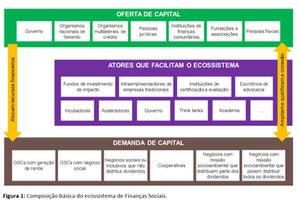 finançasociais