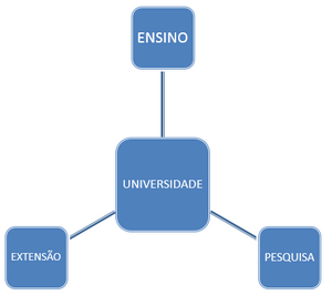 extensãouniversitária