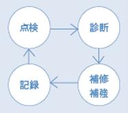 維持管理支援一括発注図.png