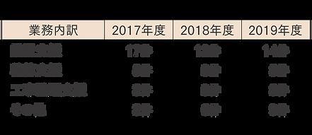 公共建築支援業務_実績.png