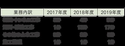土木支援業務_実績.png