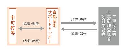 業務内容(公共建築支援).png