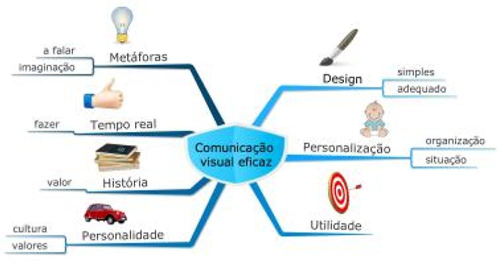 20141104 Comunicação visual eficaz
