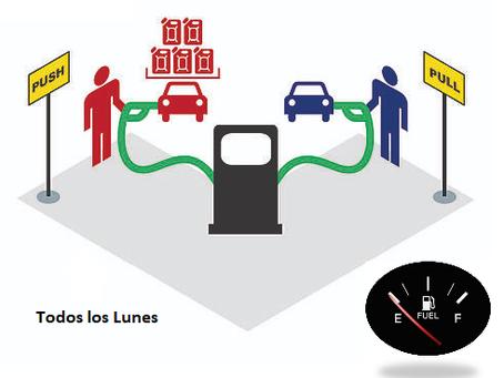 Análisis Lean en la carga de combustible del vehículo