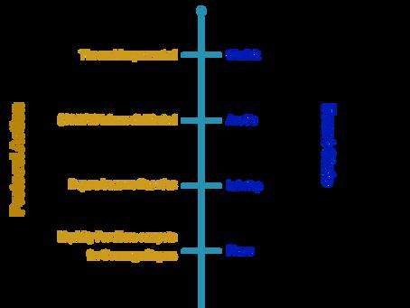 Pharo Protocol States