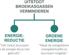 De impact van klimaatmaatregelen op de Nederlandse industrie