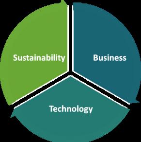 De basis voor succesvol groen investeren