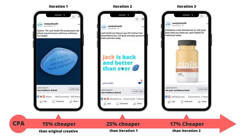Facebook Ad Optimisation through iterati