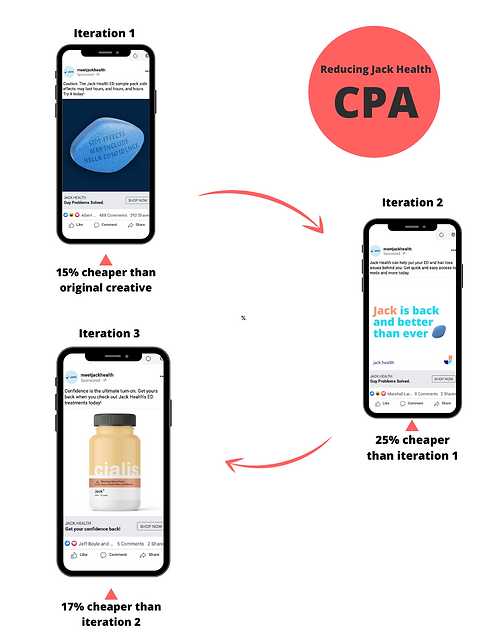 Facebook Ad Agency CPA reduction in cost