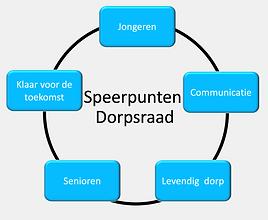 Speerpunten Doprsraad.png