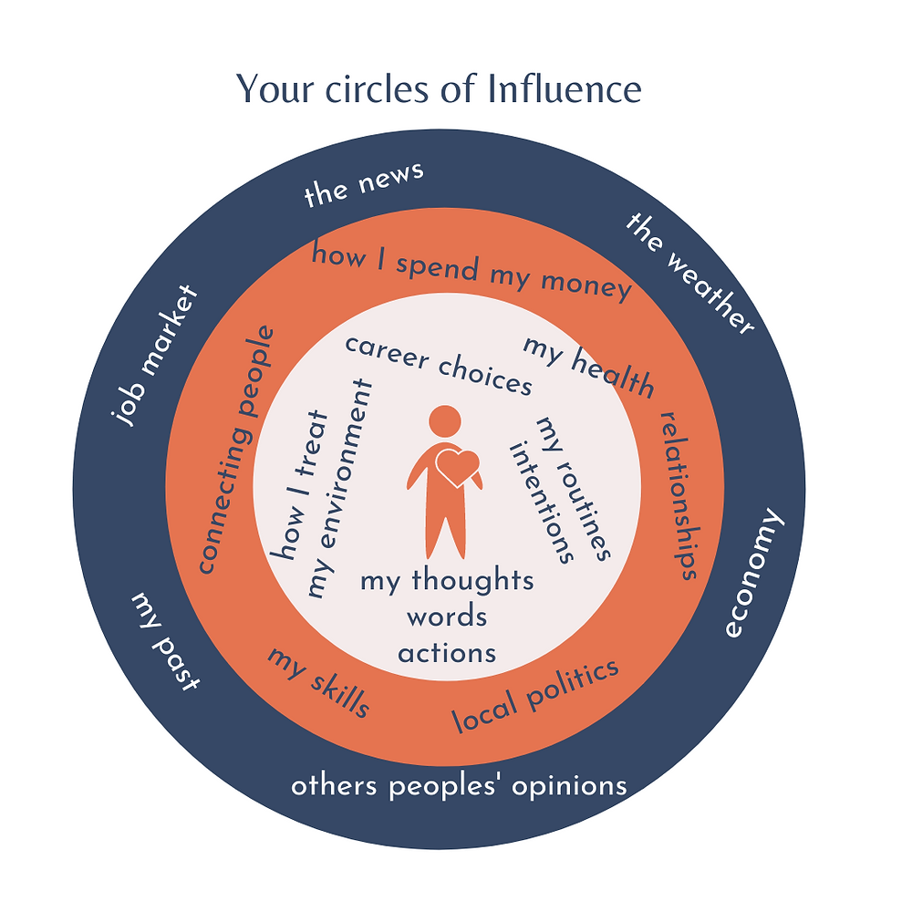 Stephen Covey Circles of Influence