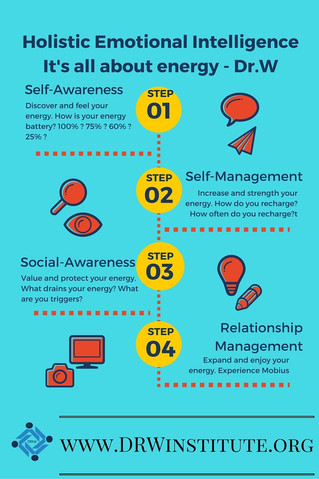Holistic Emotional Intelligence is all about energy