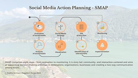 Social_Media_Action_Planning_Innoreg_EN.
