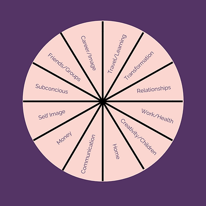Astrology Wheel for Coaching (1).png