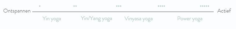 Lijn schaal yogastijlen.PNG
