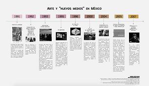 Línea del tiempo. arte y nuevos medios