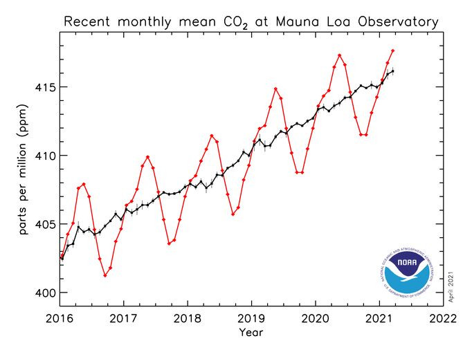 Rise of CO2 measured by NOAA in Hawaii, far from industrial activities