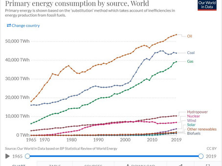 Gas and Oil are the rising resources of the world's energy mix