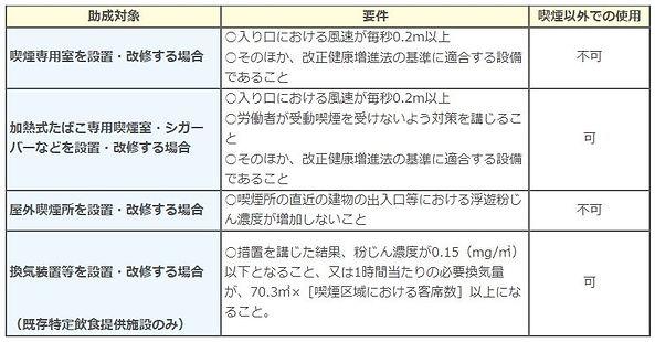 受動喫煙防止対策助成金.JPG