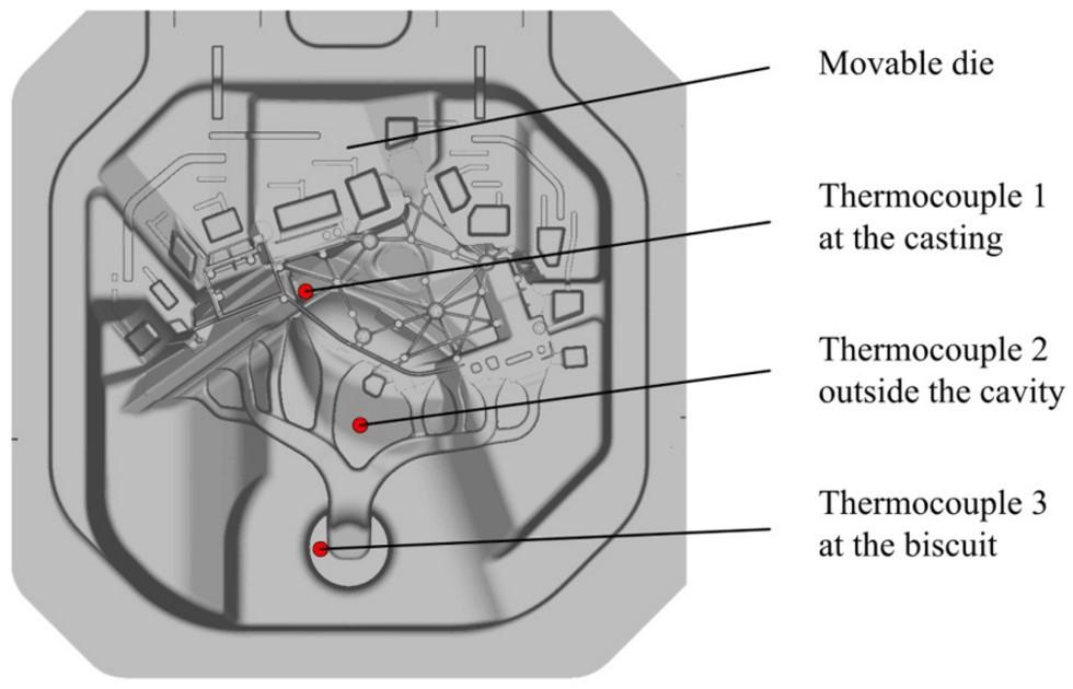 圖3 熱電偶配置圖